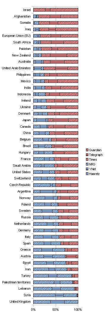 המדינות לפי המתייחס